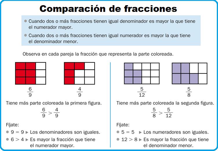 Resultado de imagen de fracciones COMPARACIÓN